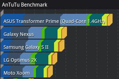 ASUS Eee Pad Transformer Prime Benchmark Teaser