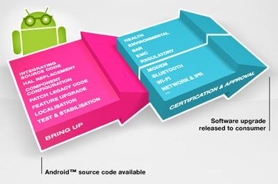 Schritte zum Android 4.0 (ICS) Update