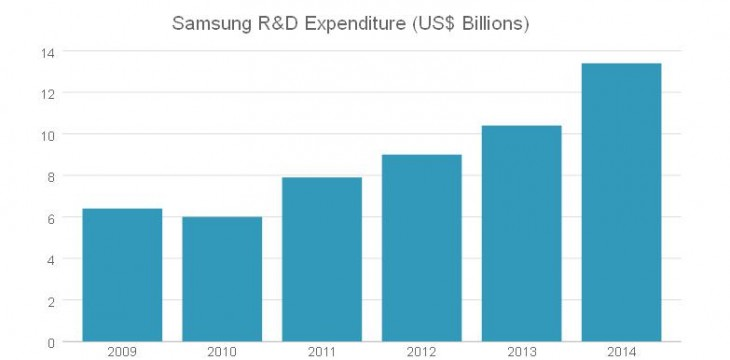 samsung expenditures