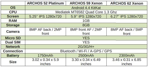 Archos Spezifikationen
