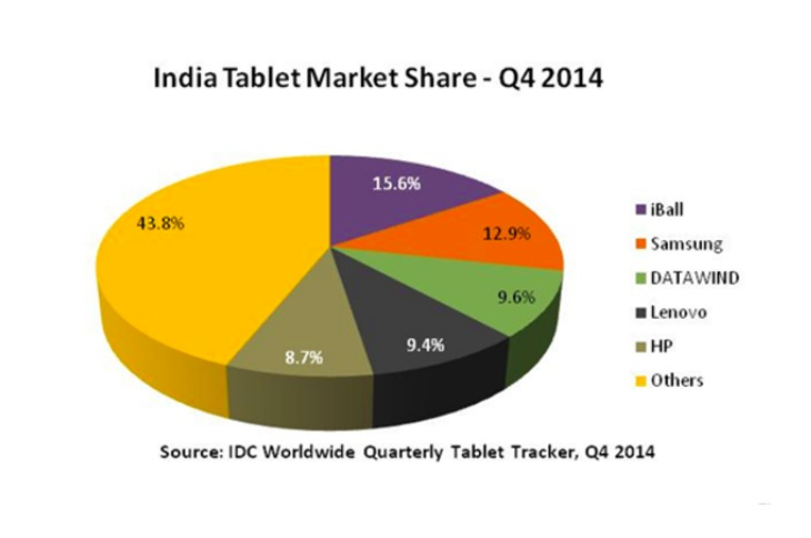 India Tablet Market Share