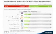 Smart Home (statista.com)