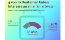 Smartwatch-Markt