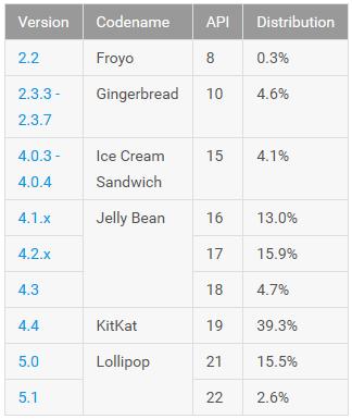 Android_Verteilung_August_2015_II