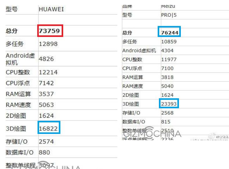 Huawei_P9MAX_AnTuTu