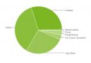Android_Verteilung_12_2015_Diagramm