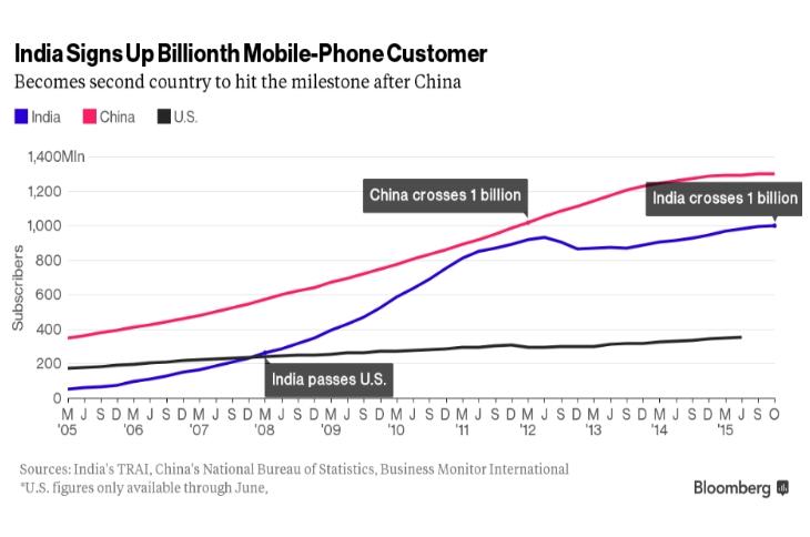 Smartphone-Nutzer in Indien