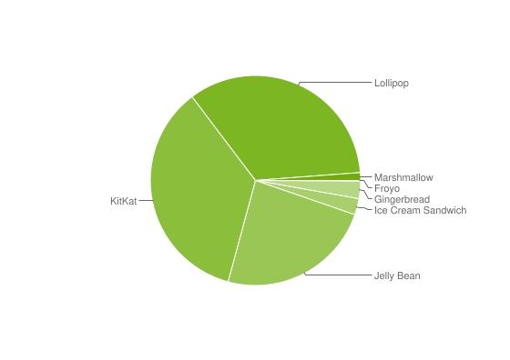 Android_Verteilung_Februar_2016_Diagramm