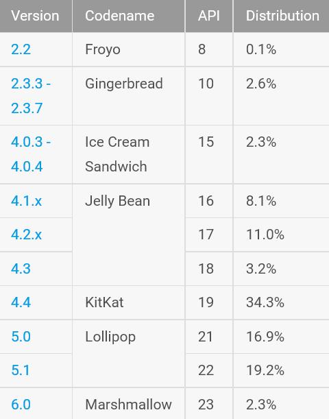 Android_Verteilung_März2016