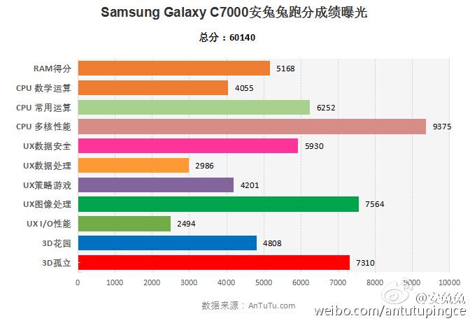 Samsung_SM-C7000_AnTuTu_Score