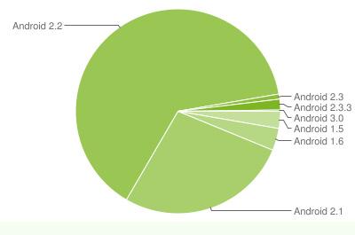 Android Fragmentierung März 2011
